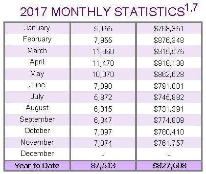 treb monthly stats 2017 home prices