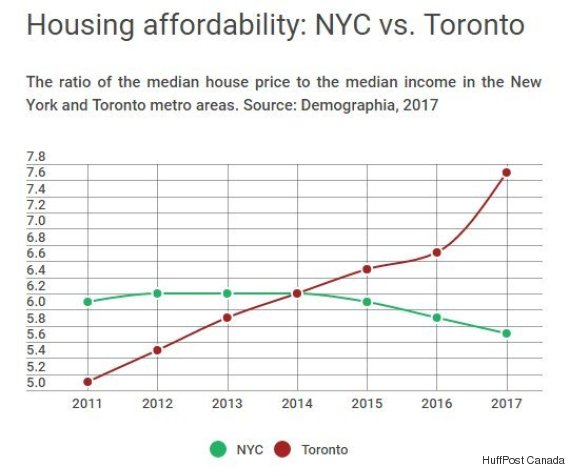 toronto median salary to house price vs nyc